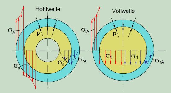 zylindrische pressverbindung berechnen mit berechnungsprogramm